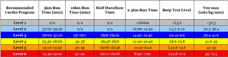 Running Time Predictor Marathon Km Half Km