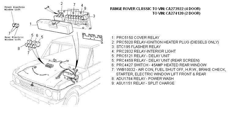 1999 Land Rover Range Fuse Diagram Online Schematics Instrument Cluster 96 Box