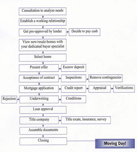 Home Buying Process Flow Chart Erkalnathandedecker