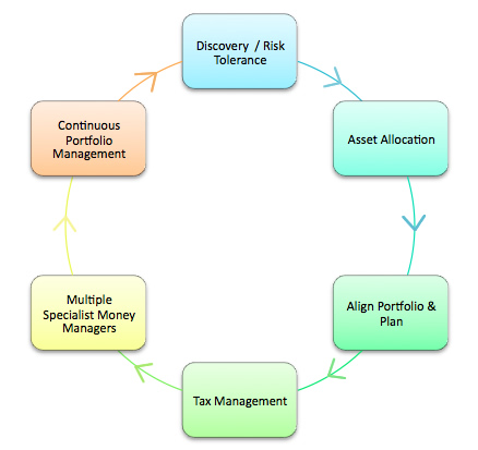 Hinton Mccurry Financial Planning Atlanta Decatur Retirement