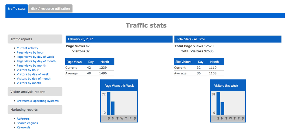 Site Traffic Statistics