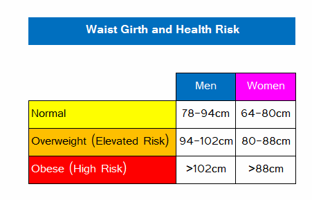 Waist Girth Or Circumference Recommended Guidelines
