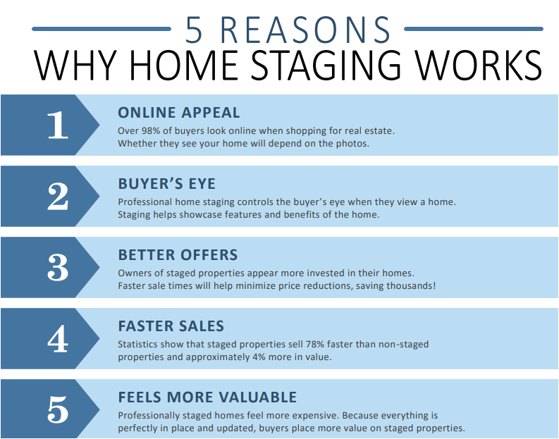 Reasons for Home Staging