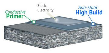 ESD/Anti-Static (High-Build) Flooring