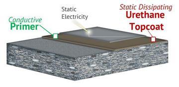 ESD/Anti-Static (Thin-Mil) Flooring