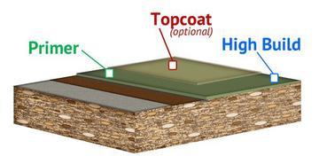 High-Build Epoxy Floors
