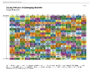Equity Returns of Emerging Markets