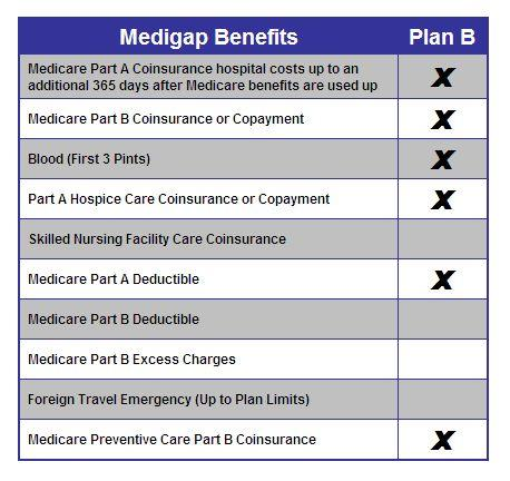 Medigap Plan B