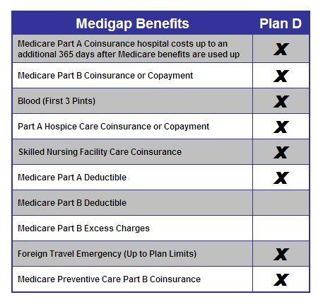 Medigap Plan D