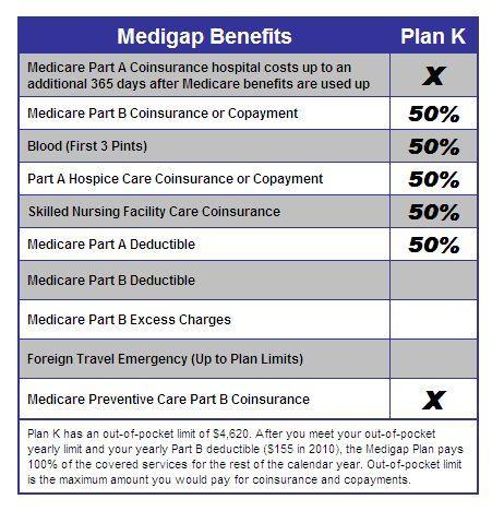 Medigap Plan K