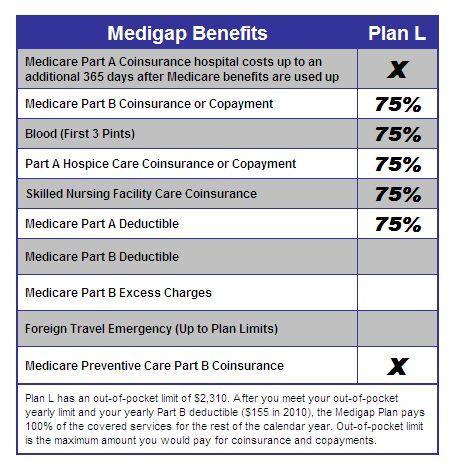 Medigap Plan L