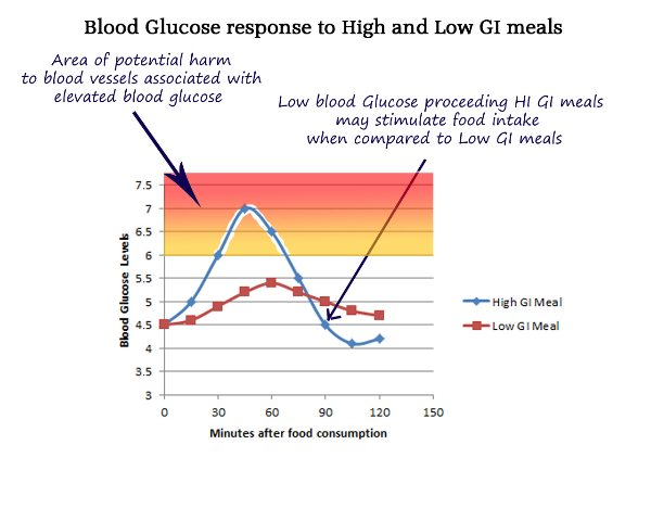 Blood Glucose High Low Glycaemic Index