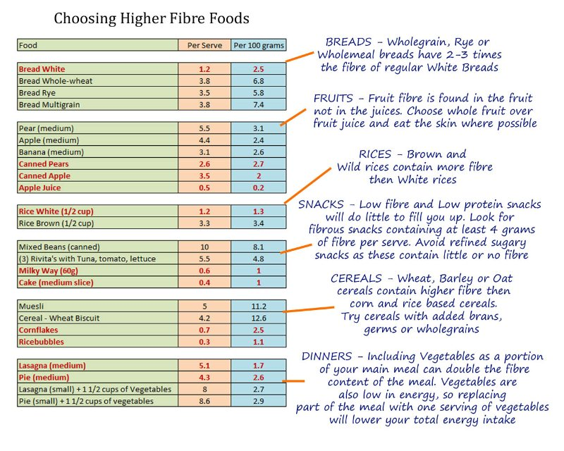 How to Improve fibre intake