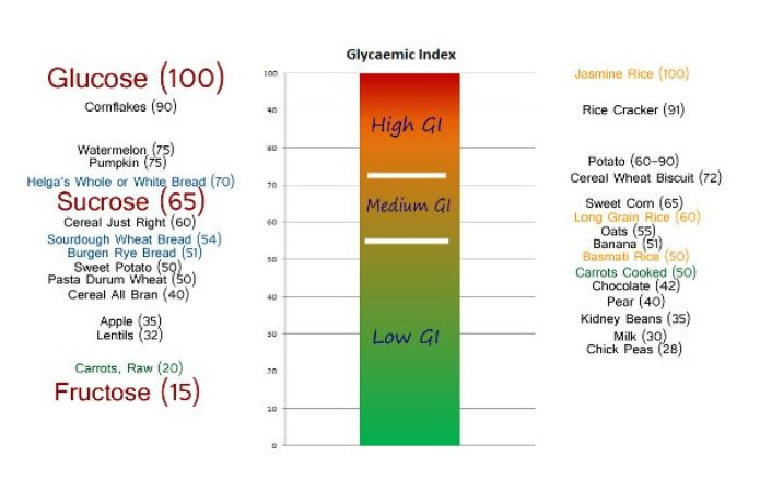 Glycaemic Index Table