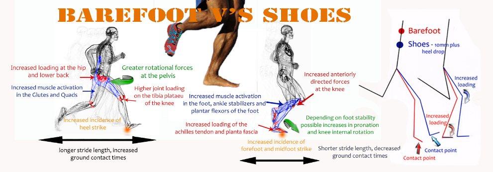 Running Injuries – Barefoot versus Shoes