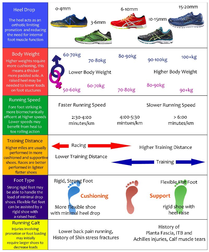 Running How Choose To Your Shoes rBodxCe