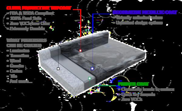 Metallic Epoxy Countertop Kits
