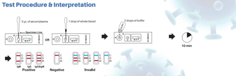 COVID-19 Antibody Testing